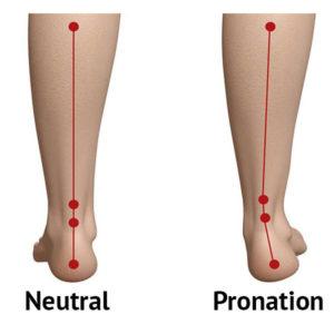 Neutral position och pronation